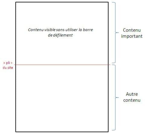 Structure d'une page web