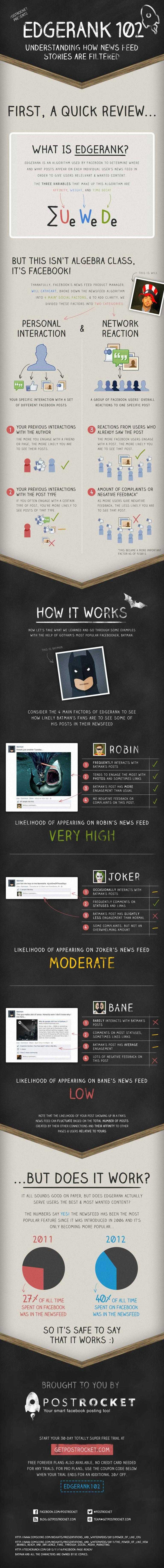   Comprendre l'EdgeRank de Facebook
