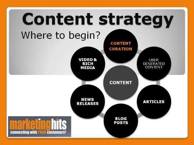  Utiliser la curation de contenu pour trouver de nouveaux clients