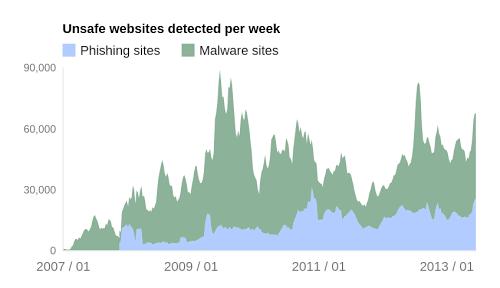   Rapport de transparence Google : Des chiffres sur les logiciels malveillants et le phishing
