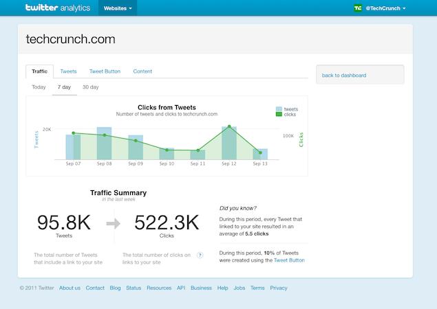   Twitter lance son interface Analytics
