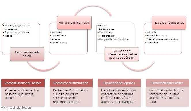 Cartographie du contenu par rapport aux différentes étapes du processus d'achat