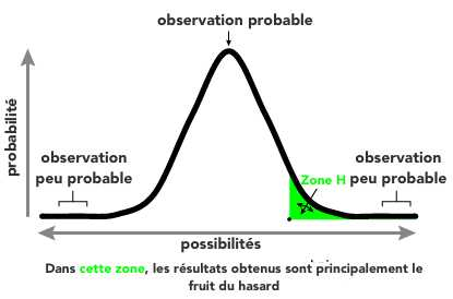 signification-statistique