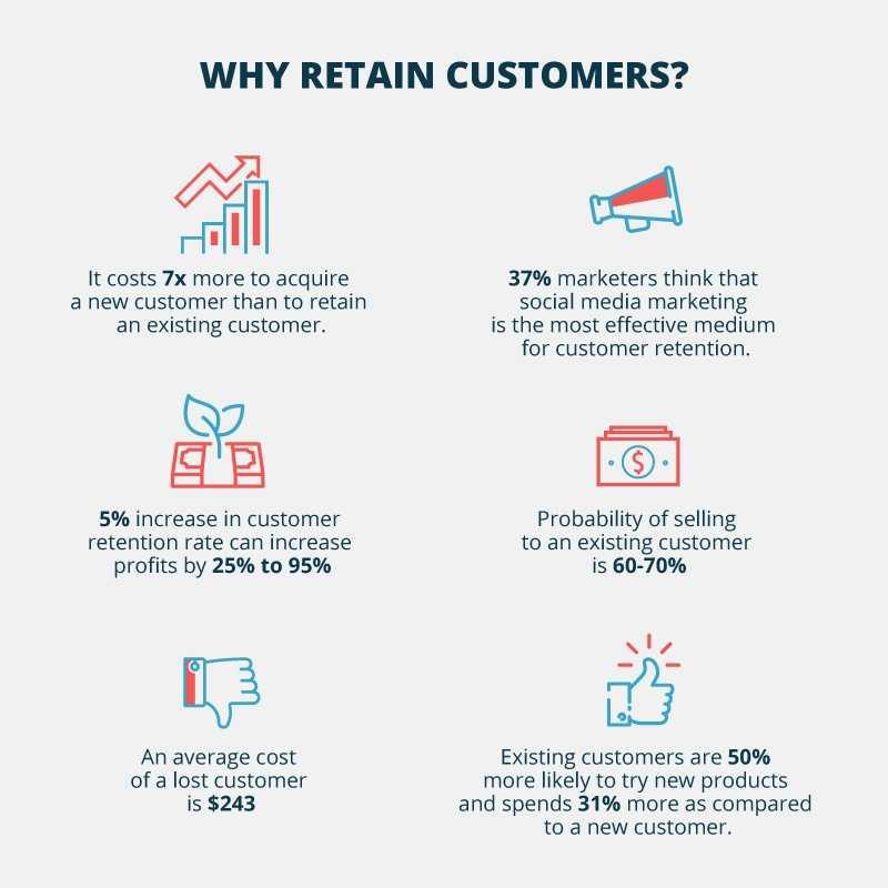 Comment augmenter la rétention des clients