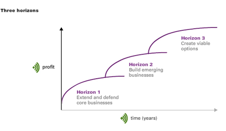horizons-framework.png