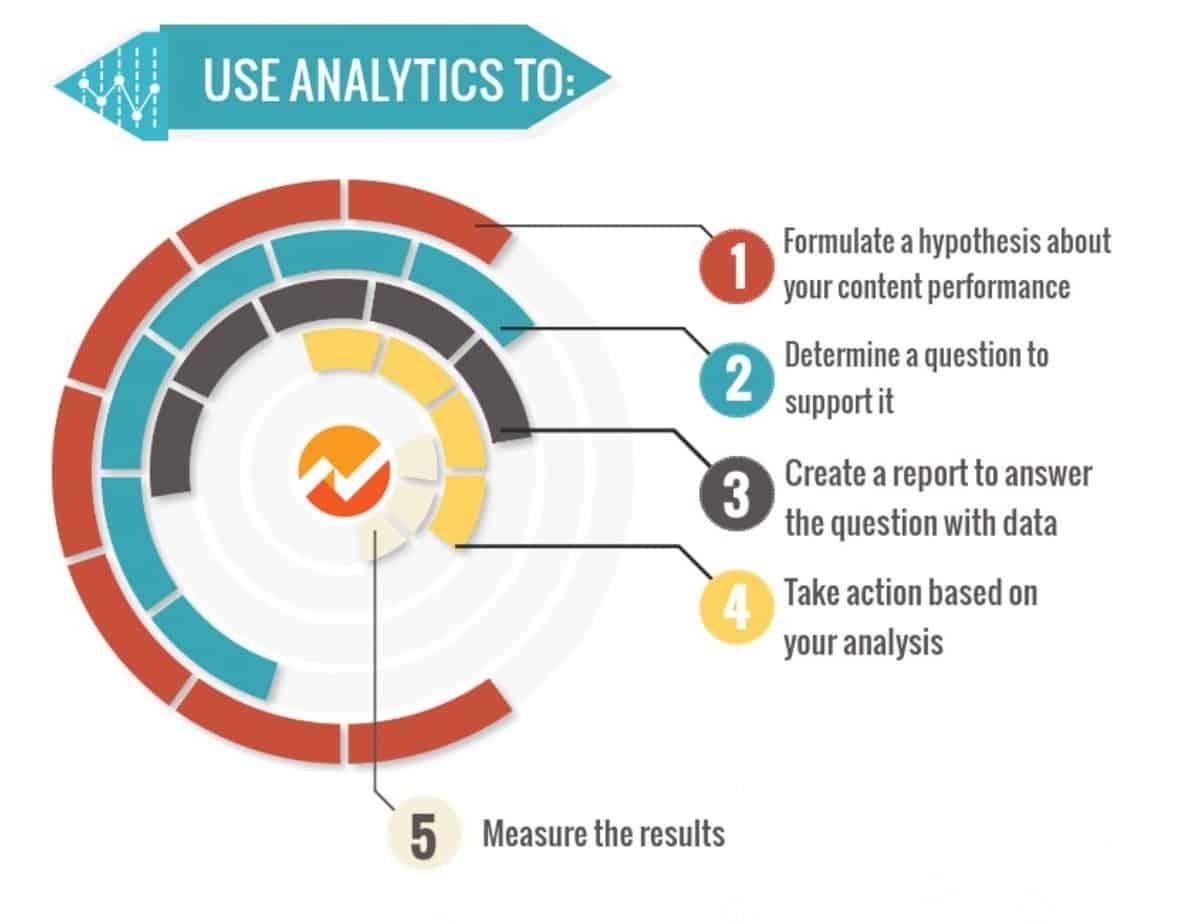 métriques clés dans Google Analytics