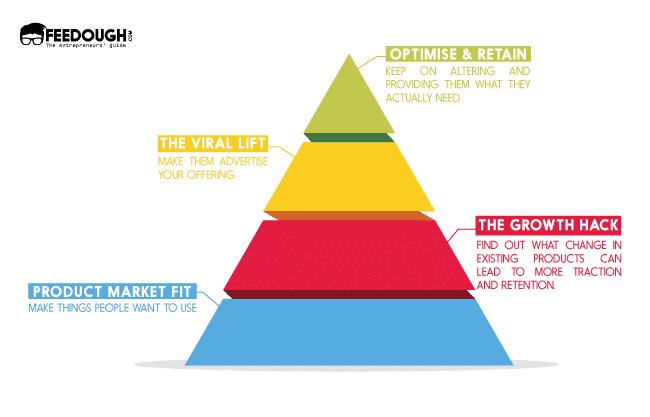 principes-growth-hacking